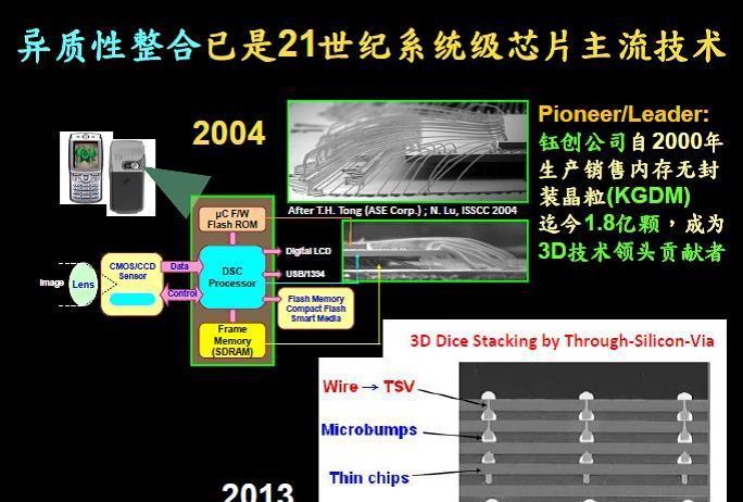 异构集成已成为21世纪系统级芯片的主流技术.jpg