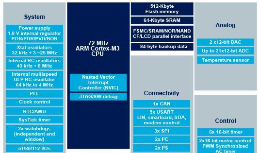 STM32F103VET6电路原理图.png