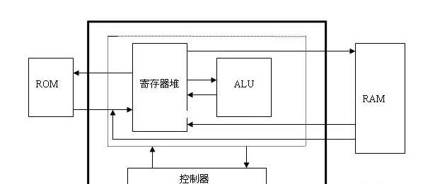 图1 CPU结构图.png