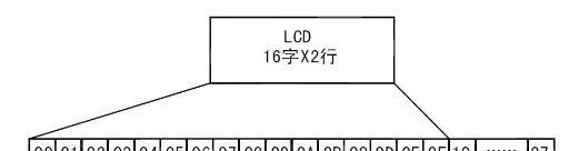 LCD模块中的RAM地址映射.png