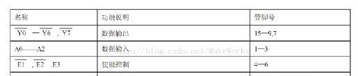74hc138功能特性.png