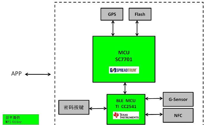 方案方块图.png