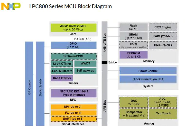 LPC82X: 基于Arm® Cortex®-M0+内核的低成本微控制器(MCU).png