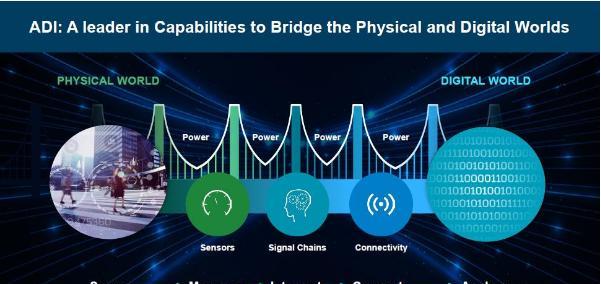 ADI:人工智能+模拟电路的市场机会.png