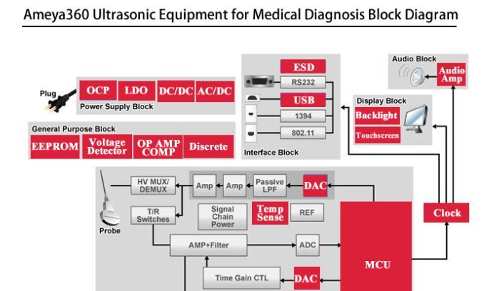 超声波诊断设备解决方案.png