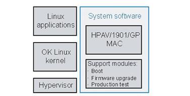 ST2100软件架构。.png