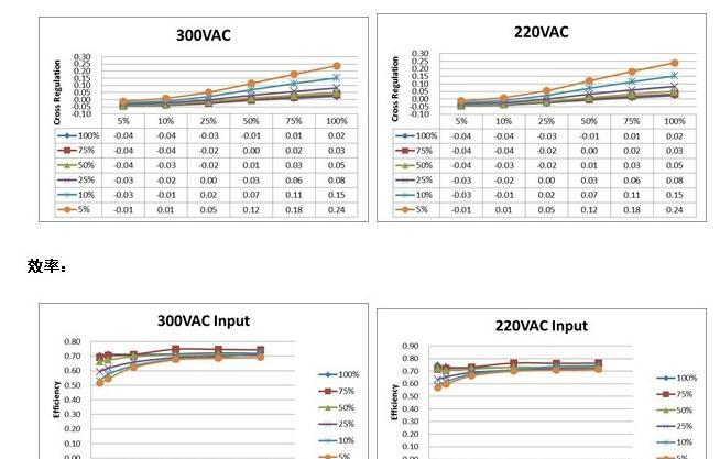 基于ICE3AR2280JZ芯片的三相开关电源解决方案.png