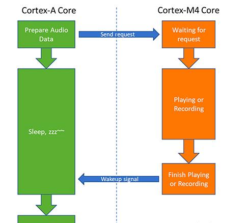 Diagram of heterogeneous multicore processors.png