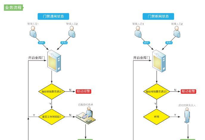 异地守库系统业务流程.png