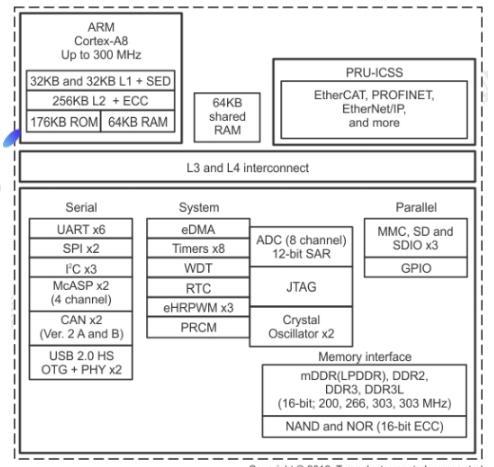 TL11x核心板系统框图.png