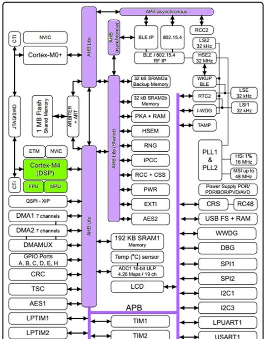 Diagram of STMicroelectronics STM32WB55RGV6 microcontroller.png