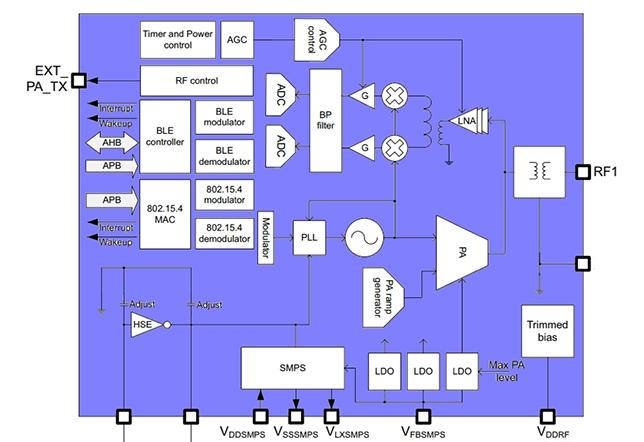 Diagram of RF front-end of the STMicroelectronics STM32WB Bluetooth microcontroller.png