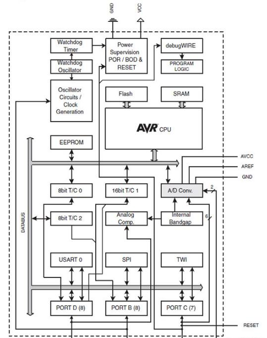 Functional block diagram of Microchip's 8-bit ATmega328P microcontroller.png