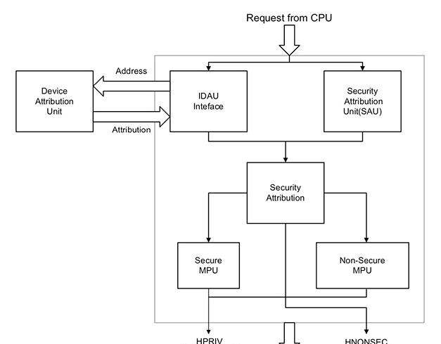Diagram of NXP's LPC55S6x microcontrollers protect access at the bus transaction level.png